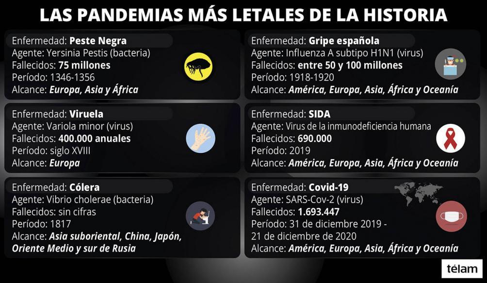 Peste y pandemias